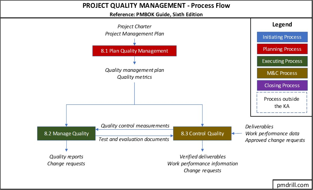 How To Remember Ittos Of Project Quality Management
