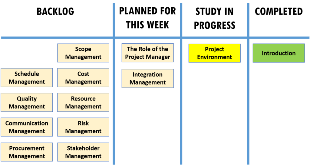 How To Pass Pmp Exam In 8 Weeks Realistic Study Plan Pm